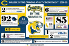 COC Athletics 2018-2019 — Cougars by the Numbers