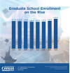 Census: Overall Postsecondary School Enrollment Dips Since 2011