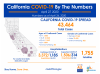 California Monday: 43,464 Cases, 1,755 Deaths to Date