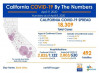 California Thursday: 18,309 Cases, 492 Deaths; 1,803 Health Care Workers Positive