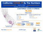California Monday: 14,336 Cases, 343 Deaths