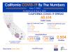 California Thursday: 60,614 Cases, 2,504 Deaths