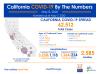 California Friday: 62,512 Cases, 2,585 Deaths