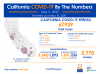 California Monday: 67,939 Cases, 2,770 Deaths