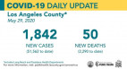 Friday COVID-19 Roundup: 103,886 Cases Statewide, 1,306 Cases in SCV