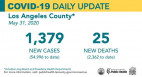 Sunday COVID-19 Roundup: 110,583 Cases Statewide, 1,547 SCV Cases