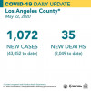 Friday COVID-19 Roundup: 1,034 Cases in SCV, 88,444 Statewide