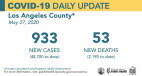Wednesday COVID-19 Roundup: 2 More Deaths at Henry Mayo; 100K Dead in United States