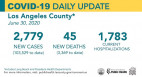 County Sees 3rd Straight Day of New Cases Over 2,100; 3,185 Cases in SCV