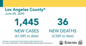 Friday COVID-19 Roundup: 131 New SCV Cases, Another Fatality