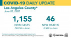 Wednesday COVID-19 Roundup: Another SCV Death, 76 New SCV Cases