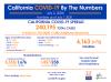 Thursday COVID-19 Roundup: California Surpasses 240,000 Cases, 3,239 Cases in SCV