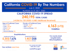 Thursday COVID-19 Roundup: California Surpasses 240,000 Cases, 3,239 Cases in SCV
