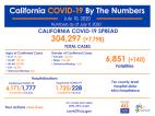 Friday COVID-19 Roundup: California Surpasses 300,000 Cases, 3,536 SCV Cases