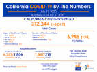 Saturday COVID-19 Roundup: 312,344 Cases Statewide, 3,571 Cases in SCV