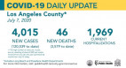 Tuesday COVID-19 Roundup: 120,539 Cases Countywide, 3,425 Cases in SCV
