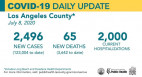 Wednesday COVID-19 Roundup: 123,004 Cases Countywide; 3,470 Cases in SCV
