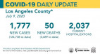 Thursday COVID-19 Roundup: 124,738 Cases Countywide, 3,503 SCV Cases