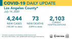 Tuesday COVID-19 Roundup: 140,307 Cases Countywide, 3,713 Cases in SCV