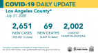 Friday COVID-19 Roundup: SCV Cases Total 4,380; California Marks First Teen COVID Death