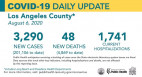 Thursday COVID-19 Roundup: L.A. County Surpasses 200,000 Cases, 4,597 Cases in SCV