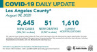 Saturday COVID-19 Roundup: Hospitalizations Continue to Decline Countywide; 4,692 Cases in SCV