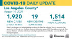 Monday COVID-19 Roundup: L.A. County Shows 'Signs of Stability'; SCV Cases Total 4,779