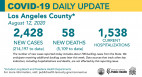 Wednesday COVID-19 Roundup: Younger People Continue to Drive New Infections