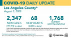 Wednesday COVID-19 Roundup: 30-49 Age Group Driving New Cases; SCV Cases Total 4,529
