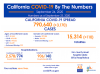 Thursday COVID-19 Roundup: 790,640 Cases Statewide, 5,933 SCV Cases