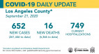 Monday COVID-19 Roundup: 261,446 Cases Countywide, 16 New Deaths; 5,829 Total Cases in SCV