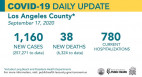 Thursday COVID-19 Roundup: 257,271 Cases Countywide, 38 New Deaths; 5,737 SCV Cases