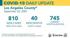 Tuesday COVID-19 Roundup: 58th SCV Resident Dies; Local Cases Total 5,847