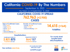Wednesday COVID-19 Roundup: 256,148 Cases Countywide, 31 New Deaths; 5,690 Total Cases in SCV