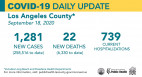 Friday COVID-19 Roundup: 57th SCV Resident Dies; Cases Tally Up to 5,762