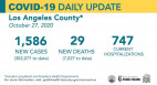 L.A. County Public Health: Uptick in COVID-19 Cases 'Cause for Concern'