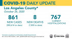 Monday COVID-19 Roundup: L.A. County Passes 300K Cases; 7,136 Total in SCV