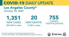 Wednesday COVID-19 Roundup: L.A. County Cases Near 1,200 Per Day, 18 New SCV Cases