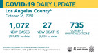 Friday COVID-19 Roundup: Total 287K Cases in L.A. County, 6,734 in SCV