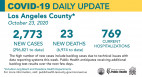 Friday COVID-19 Roundup: 296,821 L.A. County Cases, 7,000 in SCV