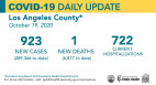 Monday COVID-19 Roundup: Nearly 300K Cases in L.A. County, 6,782 in SCV So Far