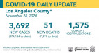 Tuesday COVID-19 Roundup: Highest Number of Deaths Countywide Since September; 36th Death at Henry Mayo
