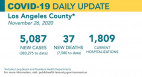 Thursday COVID-19 Roundup: 383,275 Cases Countywide, 37 New Deaths; 9,352 Total SCV Cases