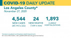 Friday COVID-19 Roundup: SCV Sees 106 New Cases; Countywide Surge Prompts More Restrictions