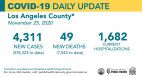 Wednesday COVID-19 Roundup: 2nd Death at Henry Mayo This Week; SCV Cases Total 9,230