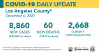 Friday COVID-19 Roundup: L.A. County New Cases Hit 3rd All-Time High This Week; 154 New SCV Cases