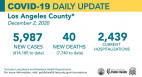 Wednesday COVID-19 Roundup: Record Hospitalizations in L.A. County; SCV Total Cases Top 10K