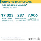 Thursday COVID-19 Roundup: County Surpasses 13,000 Deaths; SCV Cases Total 20,918
