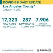 Thursday COVID-19 Roundup: County Surpasses 13,000 Deaths; SCV Cases Total 20,918