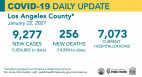 Friday COVID-19 Roundup: 107th Death at Henry Mayo; L.A. County Hospitalizations Decreased by 8%
